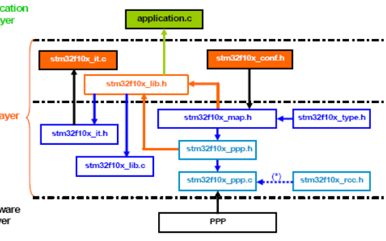 STM32F101xx與STM32F103xx ARM微控制器的固件函數庫