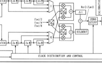 高性能数模转换器AD9786的特性及应用设计分析