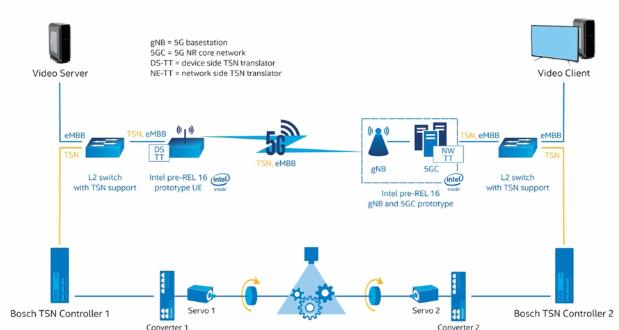 以TSN與5G融合技術塑造工業物聯網的未來