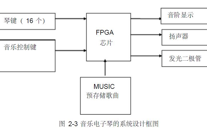 使用FPGA实现电子琴设计的论文