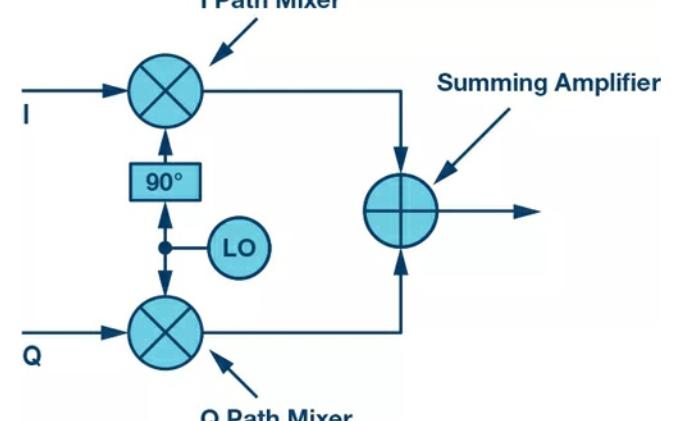 电子领域的黑魔法:复数RF混频器的揭秘