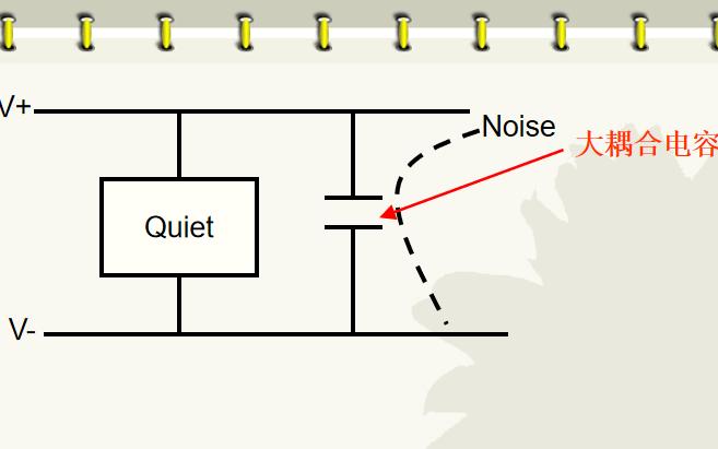 匹配噪声的学习课件资料合集免费下载