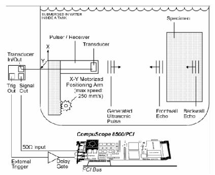 解决相应超声波回波测量问题的模/数转换卡介绍