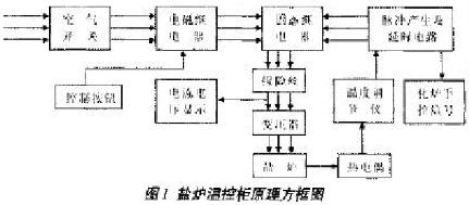 如何实现盐炉温控柜自动控制系统的设计