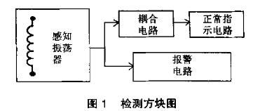 线圈匝间短路测试仪的工作原理和应用特点分析