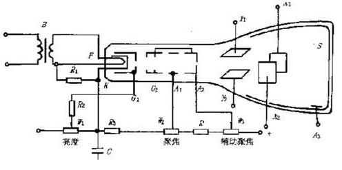 關于示波管的內部結構和供電測試