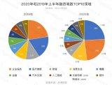 虎博搜索:人工智能躋身熱門投資領域TOP5
