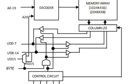 低功耗SRAM芯片IS62WV102416DALL的特點和功能
