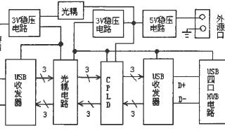 基于CPLD的USB隔离技术实现通信接口的安全设计