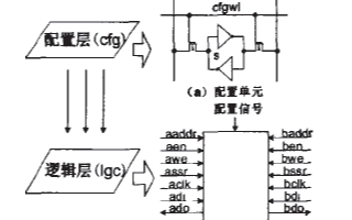 基于0.13微米CMOS工艺实现FPGA芯片存储...