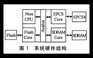 在FPGA的開發過程中如何實現在應用編程應用功能