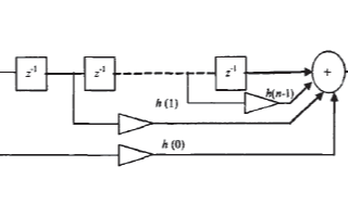 基于FPGA器件实现FIR数字滤波器的硬件系统设...