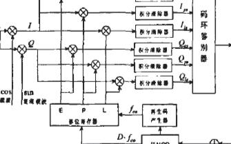 基于数控振荡器在FPGA中实现伪码跟踪算法的改进...