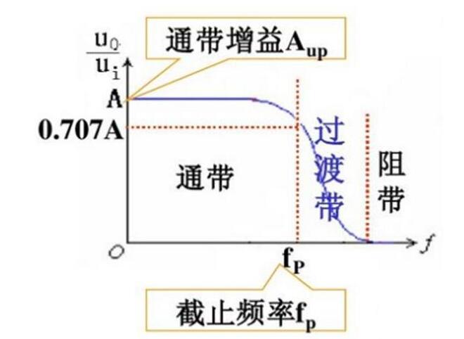 采用電磁干擾濾波器的原因是什么