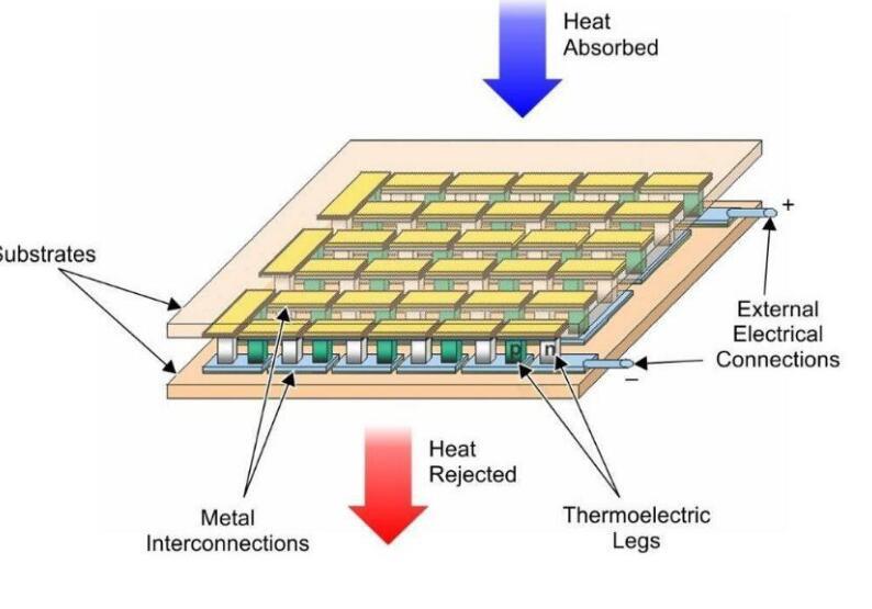 外熱電堆傳感器工作原理和應用