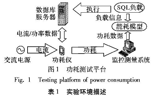 如何使用SSD數據庫負載實現SQL能耗感知模型