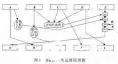 基于FPGA芯片HMAC_SHA1_96计算术运算单元的硬件设计
