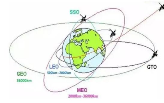 分析卫星通信技术的现状及发展趋势