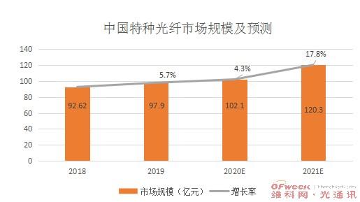 2020年中国特种光纤市场规模将在2019年的基础上增长5.7%