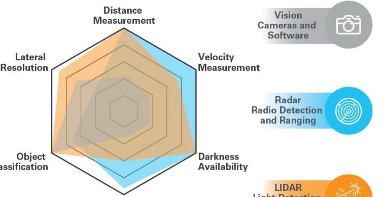 集成LIDAR传感器的IMU具备几种优势?