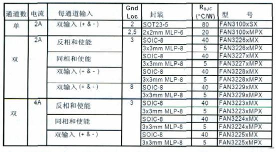 高速低端MOSFET驱动器FAN3XXX系列产品...