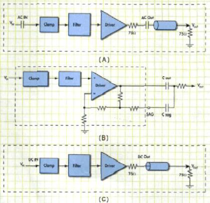 视频系统设计中的配置方式判断和交流耦合分析