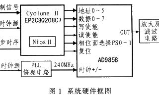 基于EP2C8Q208C和AD9858芯片实现雷...