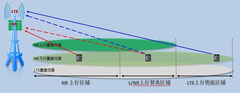 湖南電信利用4G中低頻上行覆蓋能力彌補5G高頻帶來的上行覆蓋不足