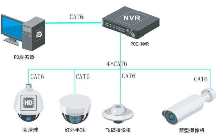 视频监控系统系统的常用知识了解和研究