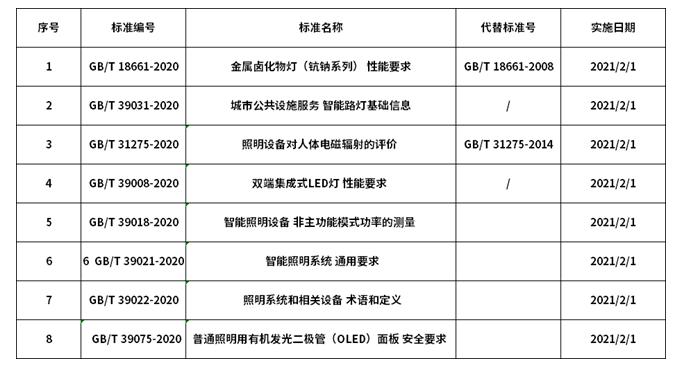 8项LED相关入推荐性国家标准,2021年2月即...