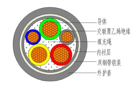铠装电缆与交联电缆对比,它们有什么区别