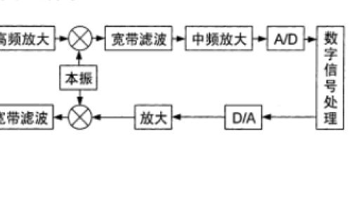 软件无线电中广泛采用的带通采样技术详细研究