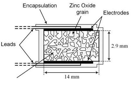 关于氧化锌避雷器的测试介绍
