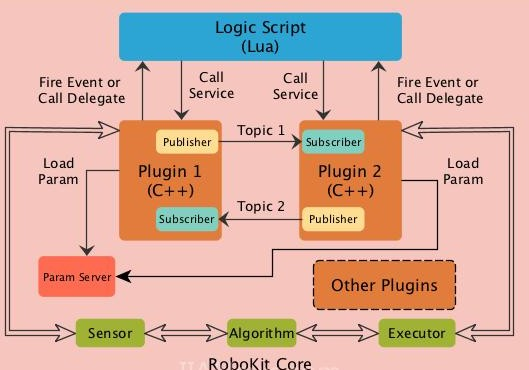 仙知机器人通过什么算法实现了高精准定位?