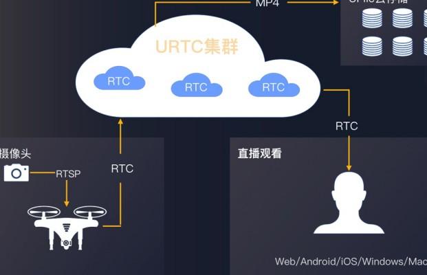 UCloud 優刻得URTC 實時音視頻團隊獨立開發了IP攝像頭的外接源技術