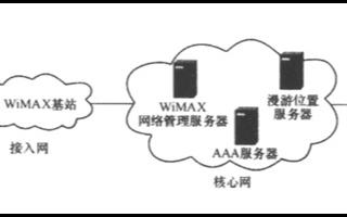 基于OFDM頻率復用技術的小區規劃解決方案分析