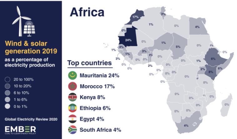 解讀非洲:了解非洲各個國家的風電光伏比例