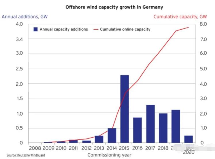 2020上半年新增并網量僅219MW,德國海上風電能否走出低谷?