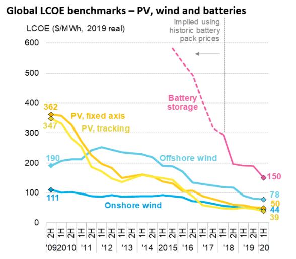 圖解全球發電成本地圖:光伏發電和陸上風電成最便宜的新能源