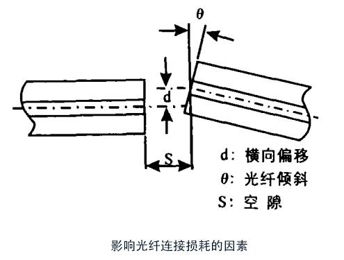 详解MPO光纤连接器的横向偏移和IL值