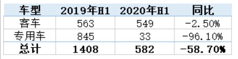 2020上半年氢燃料电池汽车产量下降,装机量尚处...