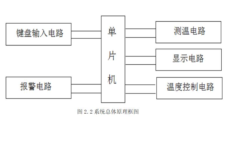 熱水器溫度控制系統的設計論文概述