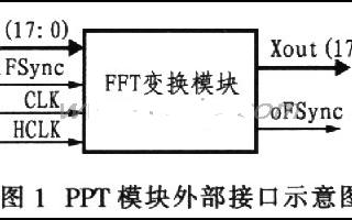 基于FPGA器件实现微波接力机中的FFT模块设计