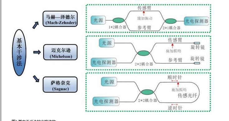 分布式光纖傳感技術解析