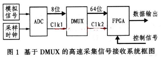 基于FPGA技术实现DMUX专用集成器件功能系统...
