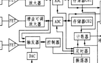 基于數據采集卡和Visual C++編程工具實現虛擬示波器系統的設計