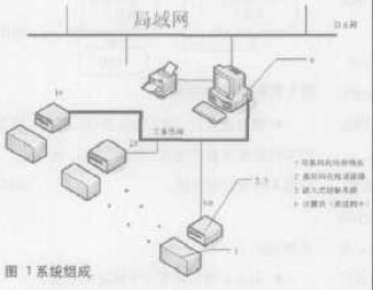印刷品生產中書帖檢測系統的實現和設計方案