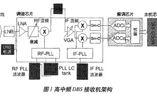 利用DSP的模擬CMOS工藝調諧器/解調器實現單芯片DBS接收機的設計