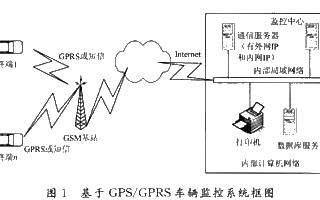 基于无线通信技术和定位技术实现车辆监控系统的设计