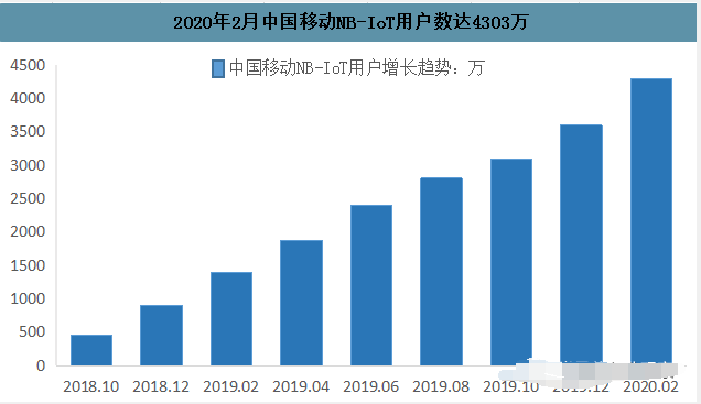 成都旋極星成中國移動5G NB-IoT芯片基礎IP和射頻IP授權商